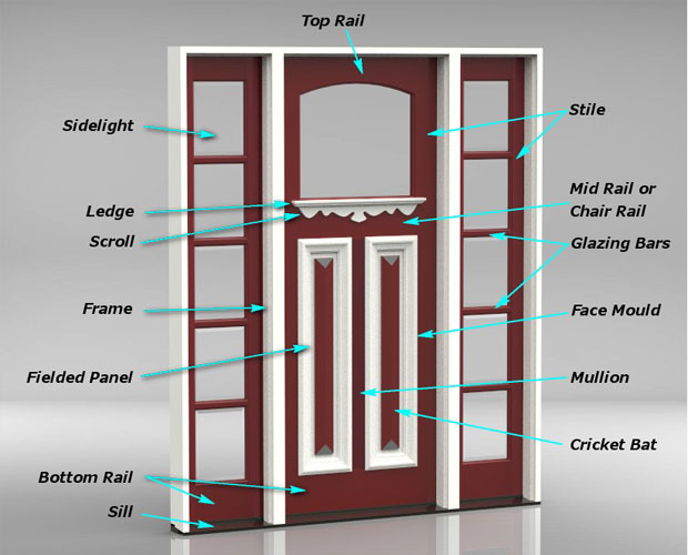 ... right door products for your project but here is a list of the most common terms to help you make an informed choice or assist you with your research. : door terms - Pezcame.Com